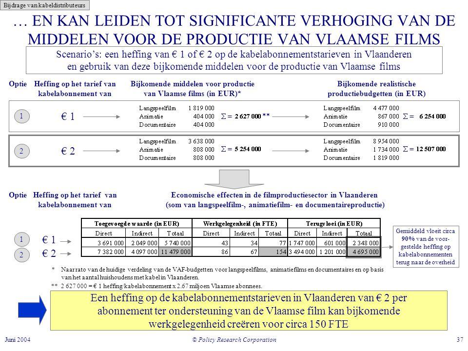 © Policy Research Corporation 37Juni 2004 … EN KAN LEIDEN TOT SIGNIFICANTE VERHOGING VAN DE MIDDELEN VOOR DE PRODUCTIE VAN VLAAMSE FILMS Bijkomende middelen voor productie van Vlaamse films (in EUR)* * Naar rato van de huidige verdeling van de VAF-budgetten voor langspeelfilms, animatiefilms en documentaires en op basis van het aantal huishoudens met kabel in Vlaanderen.