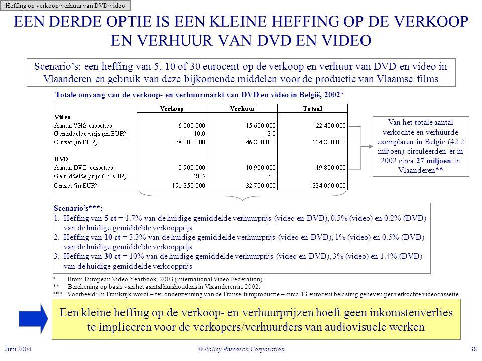 © Policy Research Corporation 38Juni 2004 EEN DERDE OPTIE IS EEN KLEINE HEFFING OP DE VERKOOP EN VERHUUR VAN DVD EN VIDEO Scenario's: een heffing van 5, 10 of 30 eurocent op de verkoop en verhuur van DVD en video in Vlaanderen en gebruik van deze bijkomende middelen voor de productie van Vlaamse films Totale omvang van de verkoop- en verhuurmarkt van DVD en video in België, 2002* Een kleine heffing op de verkoop- en verhuurprijzen hoeft geen inkomstenverlies te impliceren voor de verkopers/verhuurders van audiovisuele werken * Bron: European Video Yearbook, 2003 (International Video Federation).