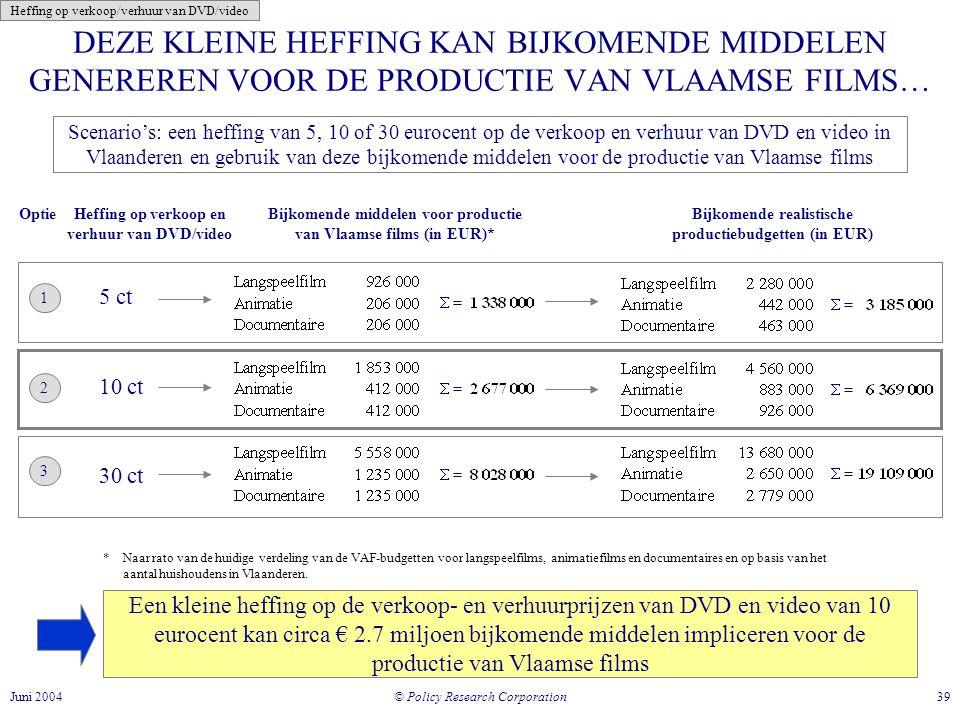 © Policy Research Corporation 39Juni 2004 DEZE KLEINE HEFFING KAN BIJKOMENDE MIDDELEN GENEREREN VOOR DE PRODUCTIE VAN VLAAMSE FILMS… Bijkomende middelen voor productie van Vlaamse films (in EUR)* Bijkomende realistische productiebudgetten (in EUR) Heffing op verkoop en verhuur van DVD/video 5 ct 10 ct 30 ct Optie 1 2  = 3 Een kleine heffing op de verkoop- en verhuurprijzen van DVD en video van 10 eurocent kan circa € 2.7 miljoen bijkomende middelen impliceren voor de productie van Vlaamse films * Naar rato van de huidige verdeling van de VAF-budgetten voor langspeelfilms, animatiefilms en documentaires en op basis van het aantal huishoudens in Vlaanderen.