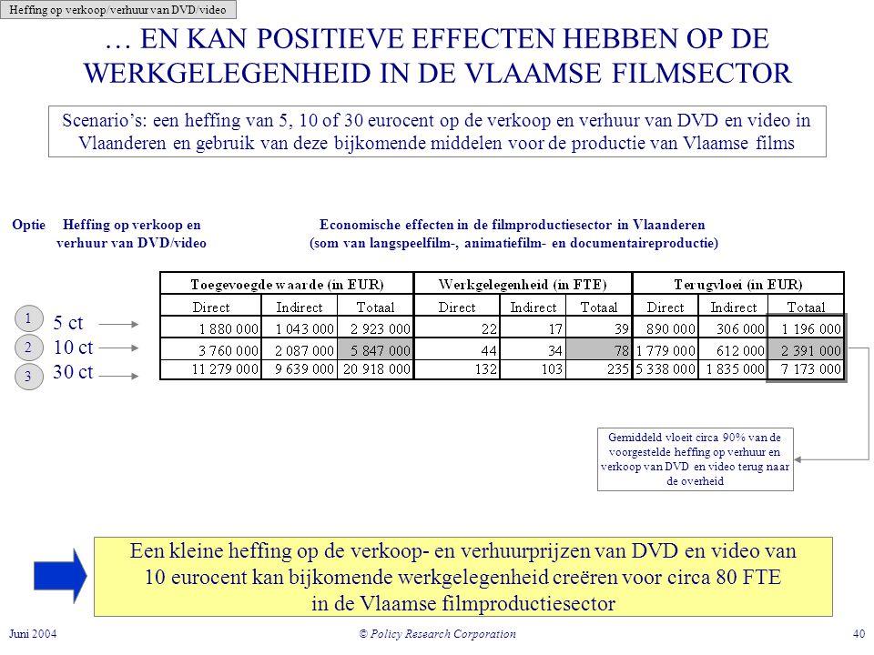 © Policy Research Corporation 40Juni 2004 … EN KAN POSITIEVE EFFECTEN HEBBEN OP DE WERKGELEGENHEID IN DE VLAAMSE FILMSECTOR Een kleine heffing op de verkoop- en verhuurprijzen van DVD en video van 10 eurocent kan bijkomende werkgelegenheid creëren voor circa 80 FTE in de Vlaamse filmproductiesector Economische effecten in de filmproductiesector in Vlaanderen (som van langspeelfilm-, animatiefilm- en documentaireproductie) Heffing op verkoop en verhuur van DVD/video Optie 1 2 Gemiddeld vloeit circa 90% van de voorgestelde heffing op verhuur en verkoop van DVD en video terug naar de overheid 5 ct 10 ct 30 ct 3 Scenario's: een heffing van 5, 10 of 30 eurocent op de verkoop en verhuur van DVD en video in Vlaanderen en gebruik van deze bijkomende middelen voor de productie van Vlaamse films Heffing op verkoop/verhuur van DVD/video