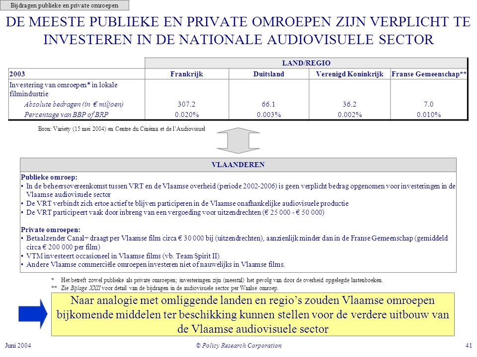 © Policy Research Corporation 41Juni 2004 DE MEESTE PUBLIEKE EN PRIVATE OMROEPEN ZIJN VERPLICHT TE INVESTEREN IN DE NATIONALE AUDIOVISUELE SECTOR Naar