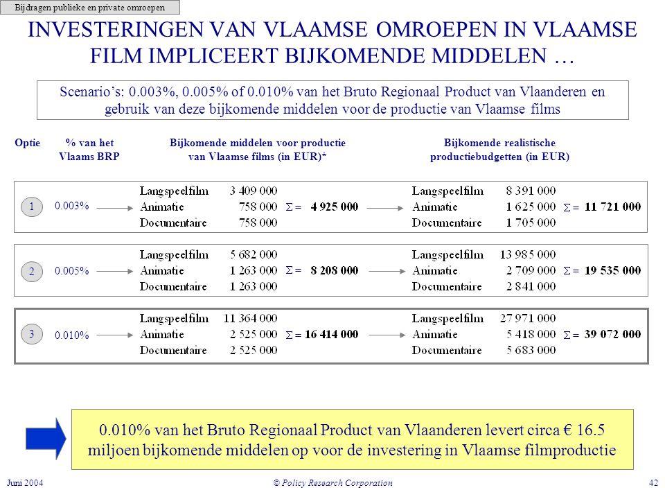 © Policy Research Corporation 42Juni 2004 INVESTERINGEN VAN VLAAMSE OMROEPEN IN VLAAMSE FILM IMPLICEERT BIJKOMENDE MIDDELEN … 0.010% van het Bruto Regionaal Product van Vlaanderen levert circa € 16.5 miljoen bijkomende middelen op voor de investering in Vlaamse filmproductie Scenario's: 0.003%, 0.005% of 0.010% van het Bruto Regionaal Product van Vlaanderen en gebruik van deze bijkomende middelen voor de productie van Vlaamse films Bijdragen publieke en private omroepen Bijkomende middelen voor productie van Vlaamse films (in EUR)* Bijkomende realistische productiebudgetten (in EUR) % van het Vlaams BRP Optie 1 2 3  = 0.003% 0.005% 0.010%