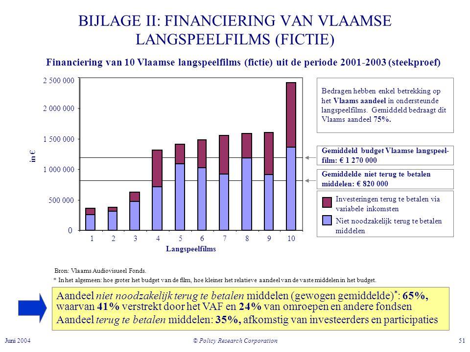 © Policy Research Corporation 51Juni 2004 BIJLAGE II: FINANCIERING VAN VLAAMSE LANGSPEELFILMS (FICTIE) Financiering van 10 Vlaamse langspeelfilms (fictie) uit de periode 2001-2003 (steekproef) 0 500 000 1 000 000 1 500 000 2 000 000 2 500 000 12345678910 Investeringen terug te betalen via variabele inkomsten Niet noodzakelijk terug te betalen middelen in € Bron: Vlaams Audiovisueel Fonds.