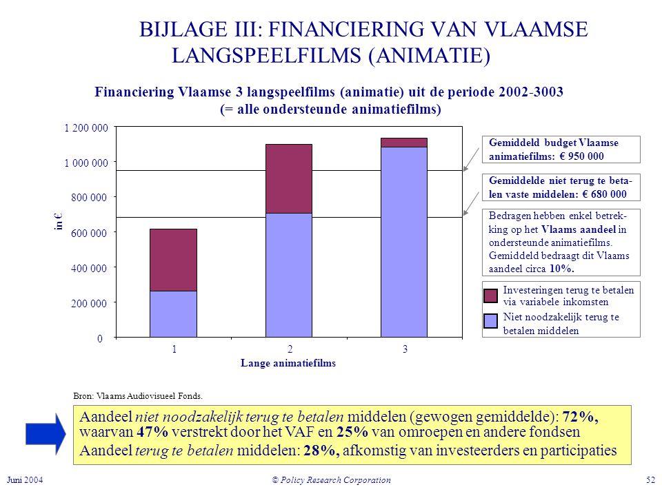 © Policy Research Corporation 52Juni 2004 BIJLAGE III: FINANCIERING VAN VLAAMSE LANGSPEELFILMS (ANIMATIE) Financiering Vlaamse 3 langspeelfilms (animatie) uit de periode 2002-3003 (= alle ondersteunde animatiefilms) 0 200 000 400 000 600 000 800 000 1 000 000 1 200 000 123 Bedragen hebben enkel betrek- king op het Vlaams aandeel in ondersteunde animatiefilms.