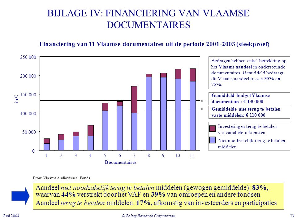 © Policy Research Corporation 53Juni 2004 BIJLAGE IV: FINANCIERING VAN VLAAMSE DOCUMENTAIRES Financiering van 11 Vlaamse documentaires uit de periode