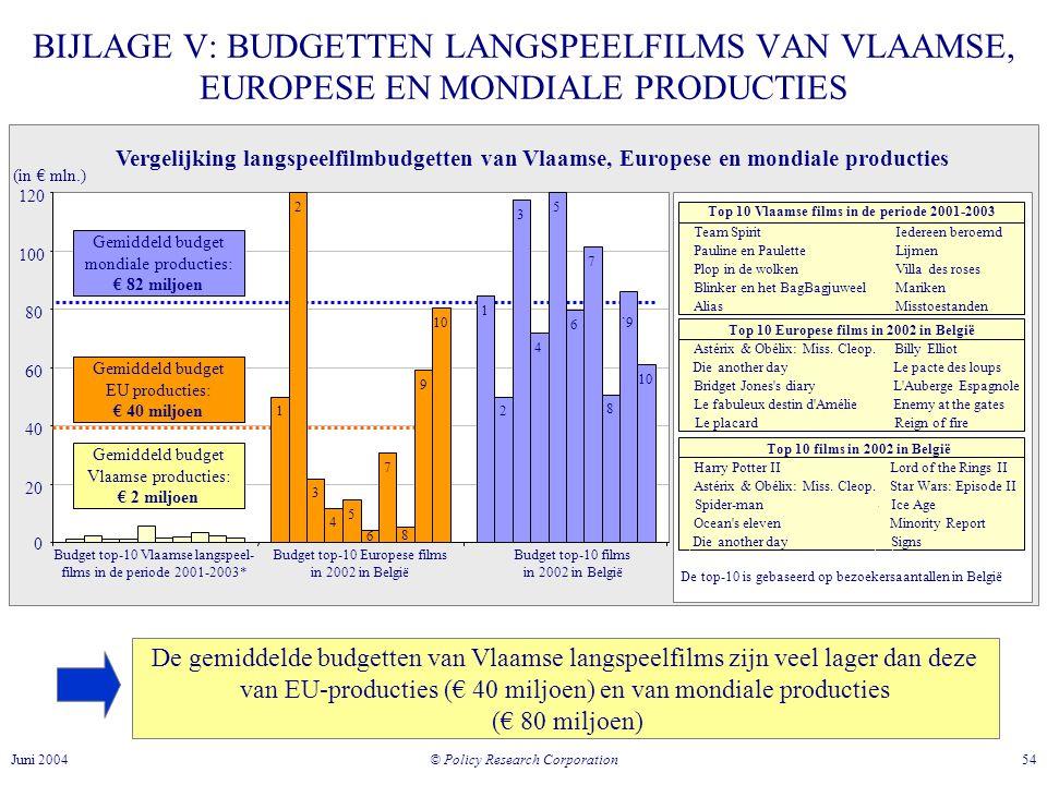 © Policy Research Corporation 54Juni 2004 De gemiddelde budgetten van Vlaamse langspeelfilms zijn veel lager dan deze van EU-producties (€ 40 miljoen) en van mondiale producties (€ 80 miljoen) BIJLAGE V: BUDGETTEN LANGSPEELFILMS VAN VLAAMSE, EUROPESE EN MONDIALE PRODUCTIES Vergelijking langspeelfilmbudgetten van Vlaamse, Europese en mondiale producties 20 40 60 80 100 120 Budget top-10 Vlaamse langspeel- films in de periode 2001-2003* Budget top-10 Europese films in 2002 in België Budget top-10 films in 2002 in België 0 (in € mln.) Gemiddeld budget mondiale producties: € 82 miljoen Gemiddeld budget EU producties: € 40 miljoen Gemiddeld budget Vlaamse producties: € 2 miljoen Top 10 films in 2002 in België Harry Potter IILord of the Rings II Astérix & Obélix: Miss.