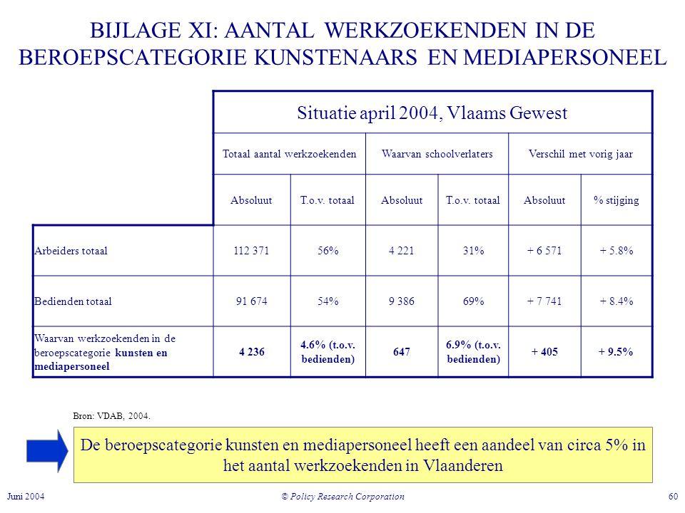 © Policy Research Corporation 60Juni 2004 BIJLAGE XI: AANTAL WERKZOEKENDEN IN DE BEROEPSCATEGORIE KUNSTENAARS EN MEDIAPERSONEEL Bron: VDAB, 2004.