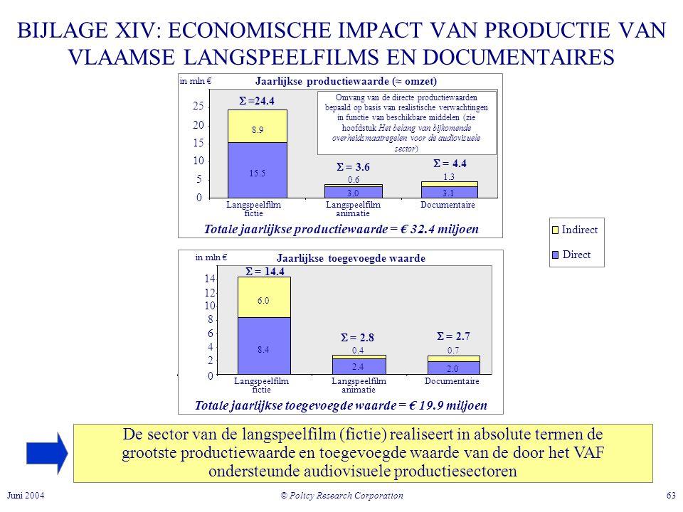 © Policy Research Corporation 63Juni 2004 De sector van de langspeelfilm (fictie) realiseert in absolute termen de grootste productiewaarde en toegevoegde waarde van de door het VAF ondersteunde audiovisuele productiesectoren BIJLAGE XIV: ECONOMISCHE IMPACT VAN PRODUCTIE VAN VLAAMSE LANGSPEELFILMS EN DOCUMENTAIRES Jaarlijkse productiewaarde (≈ omzet) 15.5 3.0 3.1 8.98.9 0.6 1.3 0 5 10 15 20 25 Langspeelfilm fictie Langspeelfilm animatie Documentaire Jaarlijkse toegevoegde waarde 8.48.4 2.42.4 2.0 6.0 0.40.7 0 2 4 6 8 10 12 14 Langspeelfilm fictie Langspeelfilm animatie Documentaire Indirect Direct Omvang van de directe productiewaarden bepaald op basis van realistische verwachtingen in functie van beschikbare middelen (zie hoofdstuk Het belang van bijkomende overheidsmaatregelen voor de audiovisuele sector) in mln €  =24.4  = 3.6  = 4.4 Totale jaarlijkse productiewaarde = € 32.4 miljoen  = 14.4 in mln € Totale jaarlijkse toegevoegde waarde = € 19.9 miljoen  = 2.8  = 2.7