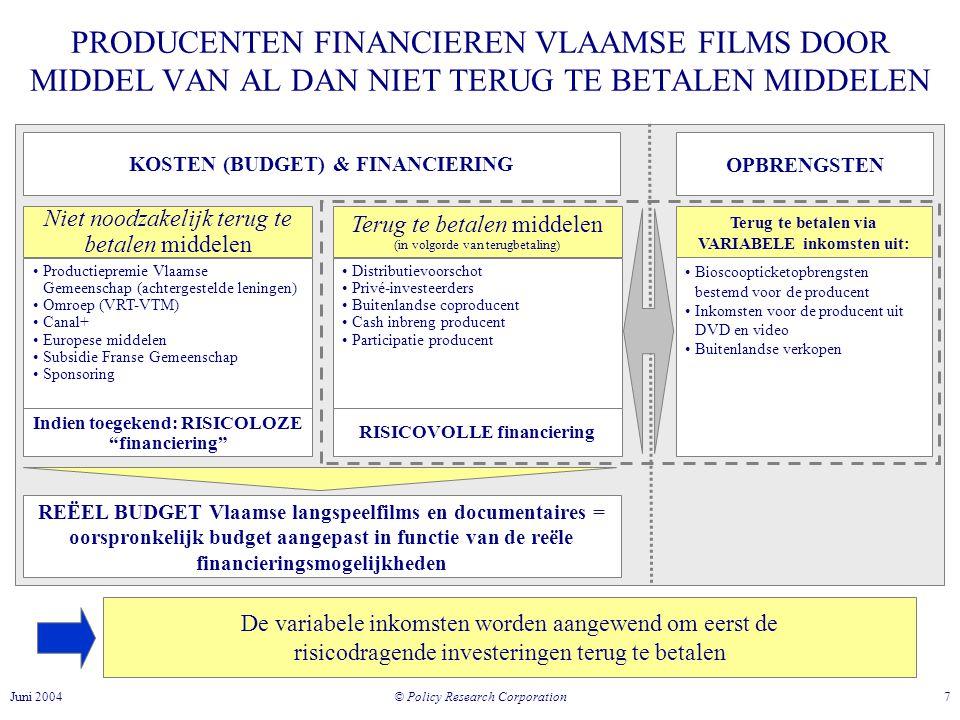 © Policy Research Corporation 7Juni 2004 REËEL BUDGET Vlaamse langspeelfilms en documentaires = oorspronkelijk budget aangepast in functie van de reële financieringsmogelijkheden PRODUCENTEN FINANCIEREN VLAAMSE FILMS DOOR MIDDEL VAN AL DAN NIET TERUG TE BETALEN MIDDELEN KOSTEN (BUDGET) & FINANCIERING Niet noodzakelijk terug te betalen middelen Terug te betalen middelen (in volgorde van terugbetaling) •Productiepremie Vlaamse Gemeenschap (achtergestelde leningen) •Omroep (VRT-VTM) •Canal+ •Europese middelen •Subsidie Franse Gemeenschap •Sponsoring •Distributievoorschot •Privé-investeerders •Buitenlandse coproducent •Cash inbreng producent •Participatie producent Indien toegekend: RISICOLOZE financiering RISICOVOLLE financiering Terug te betalen via VARIABELE inkomsten uit: •Bioscoopticketopbrengsten bestemd voor de producent •Inkomsten voor de producent uit DVD en video •Buitenlandse verkopen OPBRENGSTEN De variabele inkomsten worden aangewend om eerst de risicodragende investeringen terug te betalen
