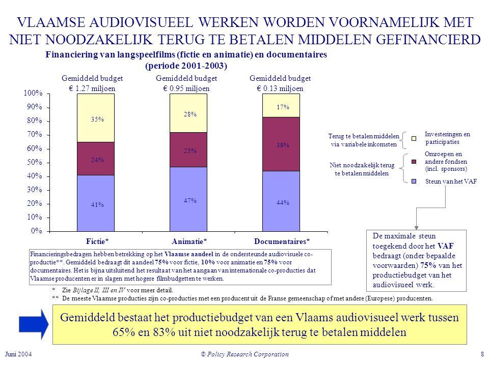 © Policy Research Corporation 8Juni 2004 VLAAMSE AUDIOVISUEEL WERKEN WORDEN VOORNAMELIJK MET NIET NOODZAKELIJK TERUG TE BETALEN MIDDELEN GEFINANCIERD Financiering van langspeelfilms (fictie en animatie) en documentaires (periode 2001-2003) 41% 47% 44% 24% 25% 39% 35% 28% 17% 10% 20% 30% 40% 50% 60% 70% 80% 90% 100% Fictie*Animatie*Documentaires* Financieringsbedragen hebben betrekking op het Vlaamse aandeel in de ondersteunde audiovisuele co- productie**.