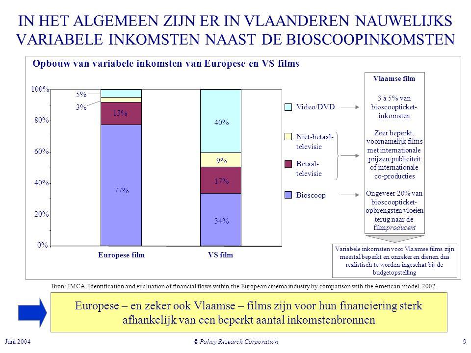 © Policy Research Corporation 9Juni 2004 IN HET ALGEMEEN ZIJN ER IN VLAANDEREN NAUWELIJKS VARIABELE INKOMSTEN NAAST DE BIOSCOOPINKOMSTEN Opbouw van variabele inkomsten van Europese en VS films 77%77% 34% 15% 17% 3% 9% 5% 40%40% 0% 20% 40% 60% 80% 100% Europese filmVS film Video/DVD Niet-betaal- televisie Betaal- televisie Bioscoop Bron: IMCA, Identification and evaluation of financial flows within the European cinema industry by comparison with the American model, 2002.