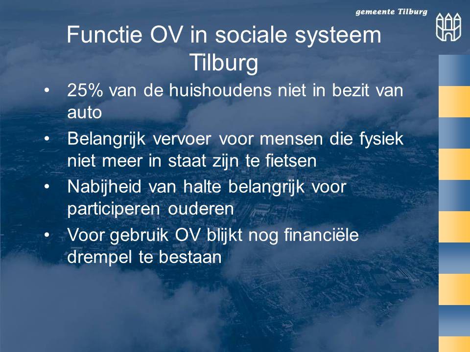 Functie OV in sociale systeem Tilburg •25% van de huishoudens niet in bezit van auto •Belangrijk vervoer voor mensen die fysiek niet meer in staat zijn te fietsen •Nabijheid van halte belangrijk voor participeren ouderen •Voor gebruik OV blijkt nog financiële drempel te bestaan