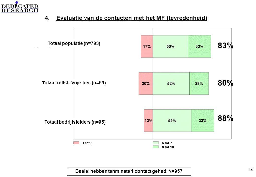 16 4. Evaluatie van de contacten met het MF (tevredenheid) Totaal populatie (n=793) Totaal zelfst.