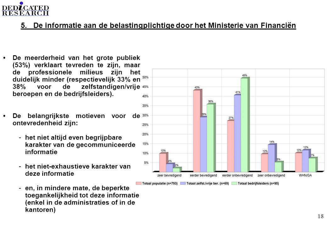 18 •De meerderheid van het grote publiek (53%) verklaart tevreden te zijn, maar de professionele milieus zijn het duidelijk minder (respectievelijk 33% en 38% voor de zelfstandigen/vrije beroepen en de bedrijfsleiders).