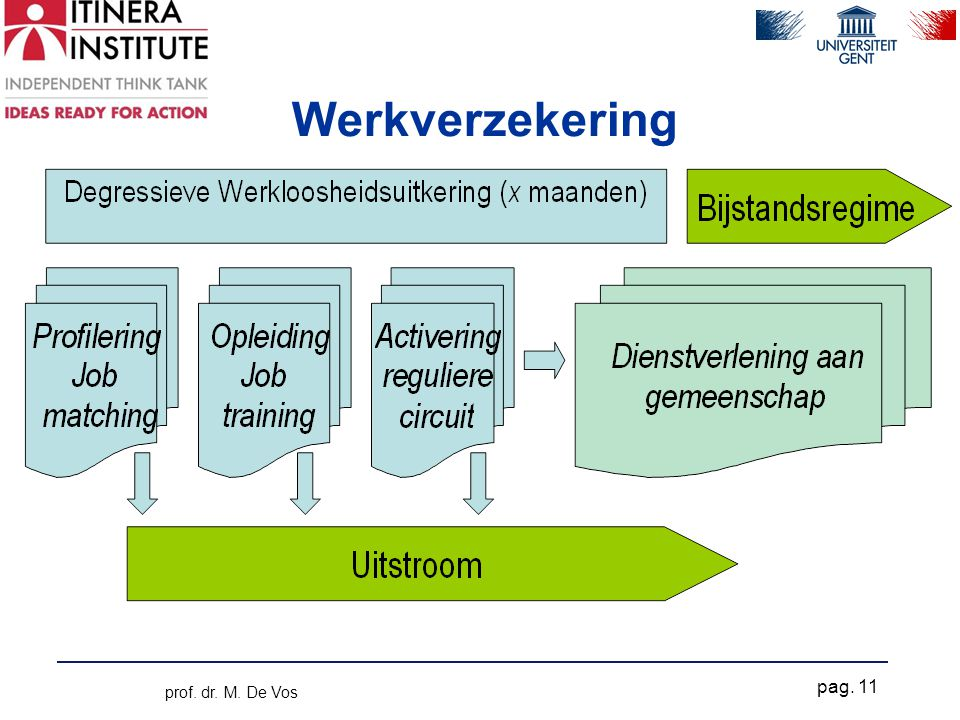 Werkverzekering prof. dr. M. De Vos pag. 11