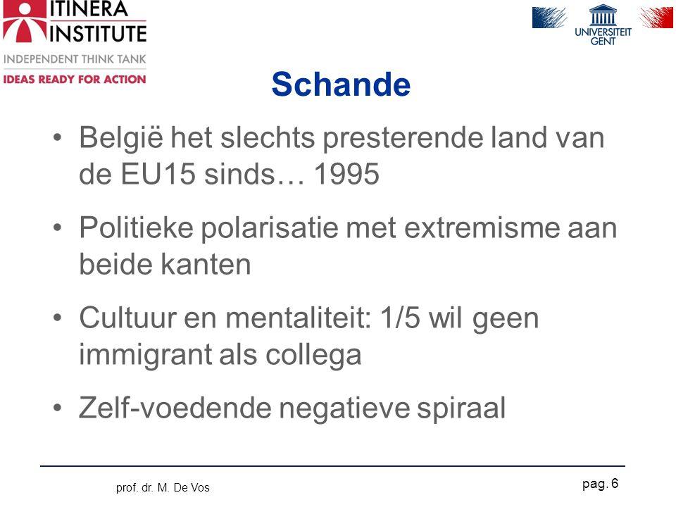 Schande •België het slechts presterende land van de EU15 sinds… 1995 •Politieke polarisatie met extremisme aan beide kanten •Cultuur en mentaliteit: 1/5 wil geen immigrant als collega •Zelf-voedende negatieve spiraal prof.