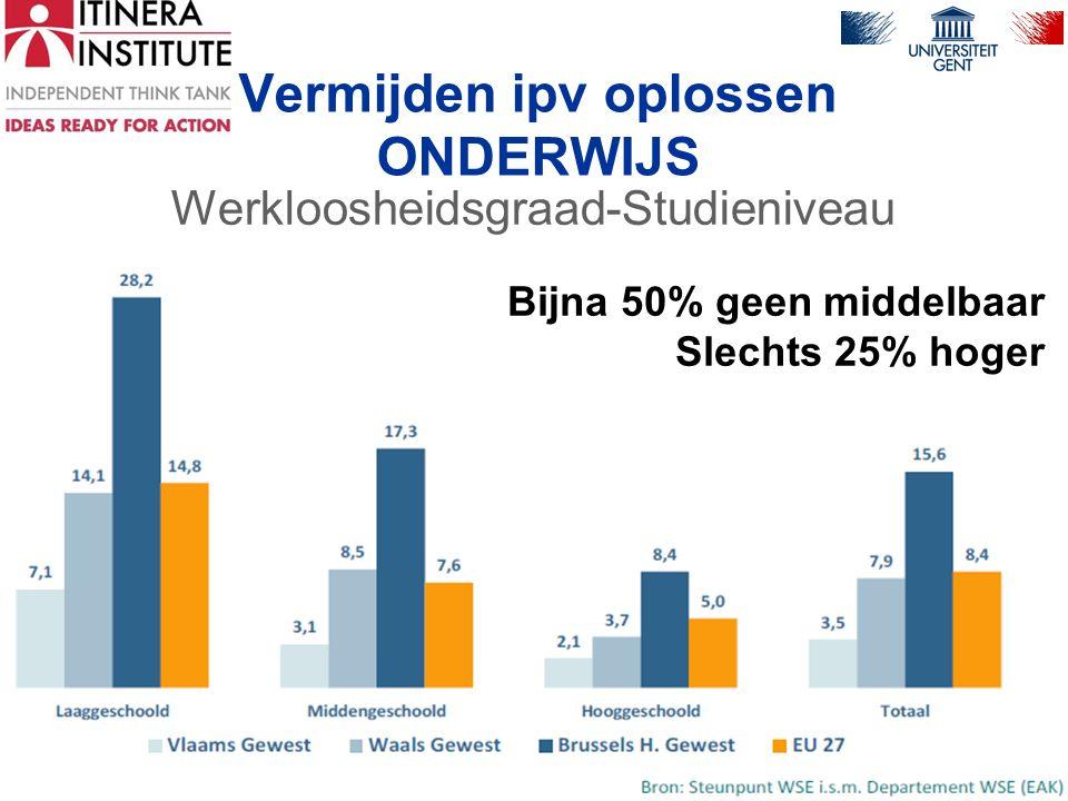 Vermijden ipv oplossen ONDERWIJS Werkloosheidsgraad-Studieniveau prof. dr. M. De Vos pag. 9 Bijna 50% geen middelbaar Slechts 25% hoger