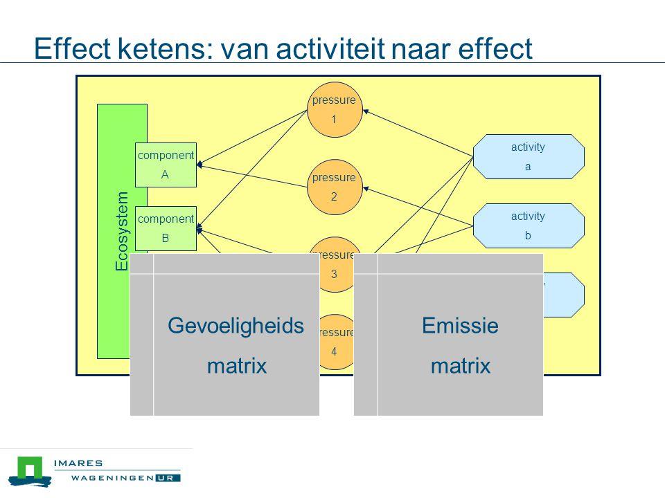 Effect ketens: van activiteit naar effect Ecosystem component B pressure 1 pressure 2 pressure 3 pressure 4 activity a activity b activity c component A component C vulnerabilityintensity Gevoeligheids matrix Emissie matrix