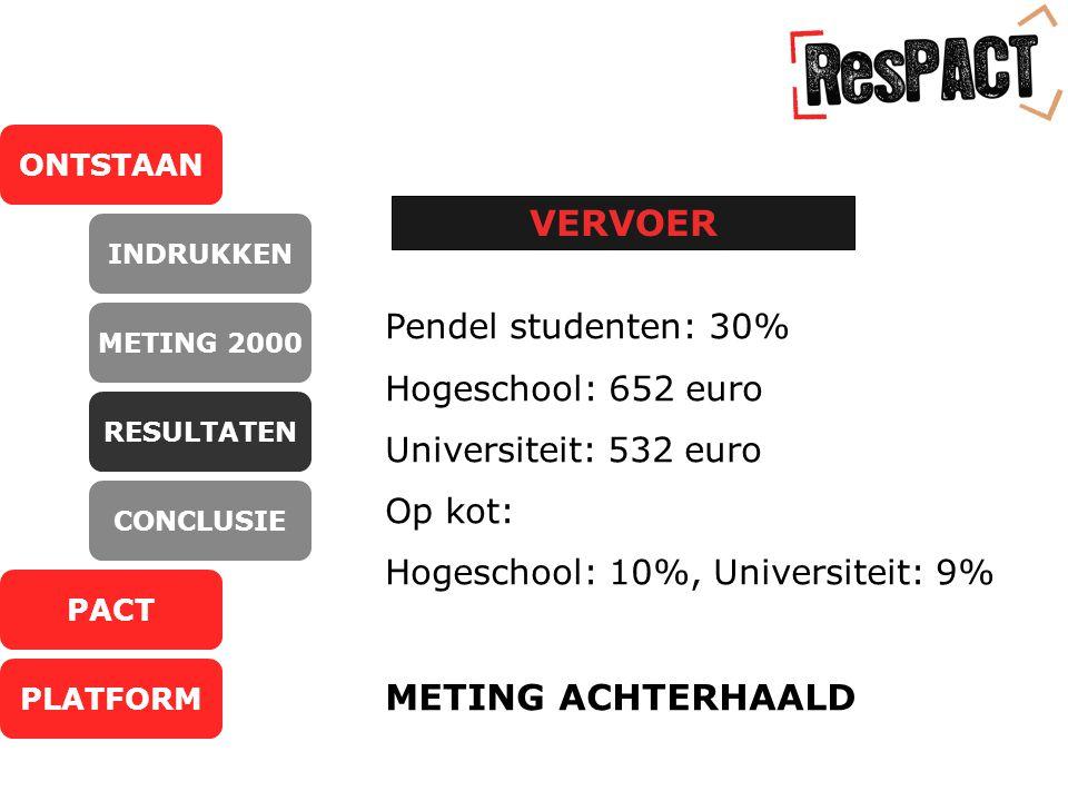 ONTSTAAN PACT PLATFORM INDRUKKEN METING 2000 RESULTATEN CONCLUSIE VERVOER Pendel studenten: 30% Hogeschool: 652 euro Universiteit: 532 euro Op kot: Hogeschool: 10%, Universiteit: 9% METING ACHTERHAALD
