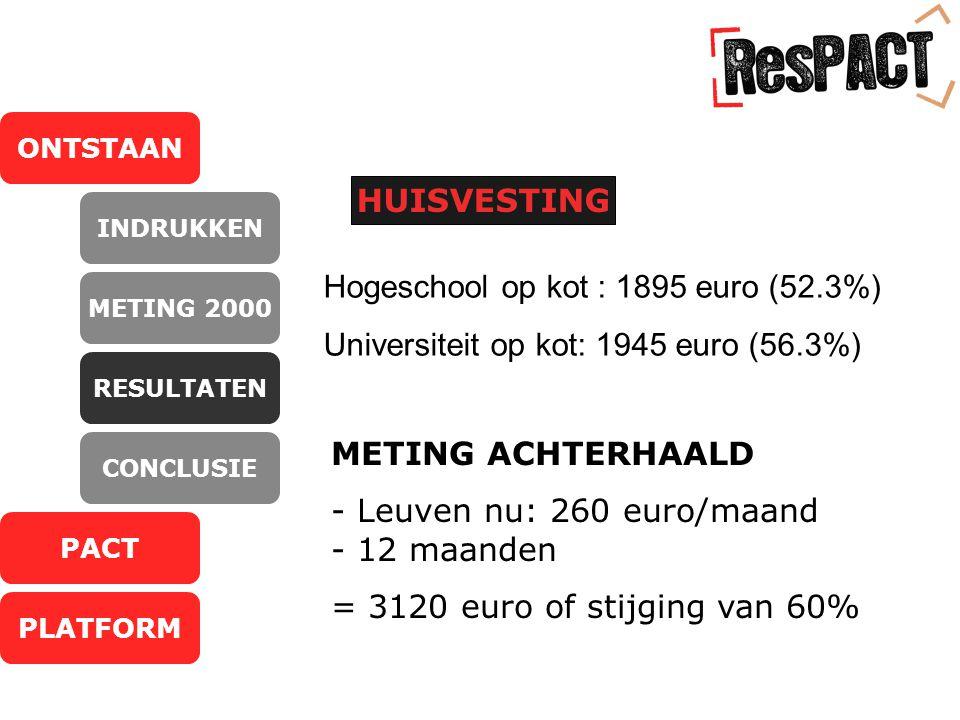 ONTSTAAN PACT PLATFORM INDRUKKEN METING 2000 RESULTATEN CONCLUSIE HUISVESTING Hogeschool op kot : 1895 euro (52.3%) Universiteit op kot: 1945 euro (56.3%) METING ACHTERHAALD - Leuven nu: 260 euro/maand - 12 maanden = 3120 euro of stijging van 60%