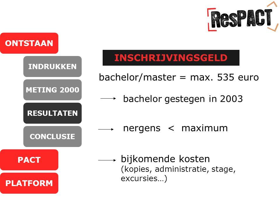 ONTSTAAN PACT PLATFORM INDRUKKEN METING 2000 RESULTATEN CONCLUSIE INSCHRIJVINGSGELD bachelor/master = max.