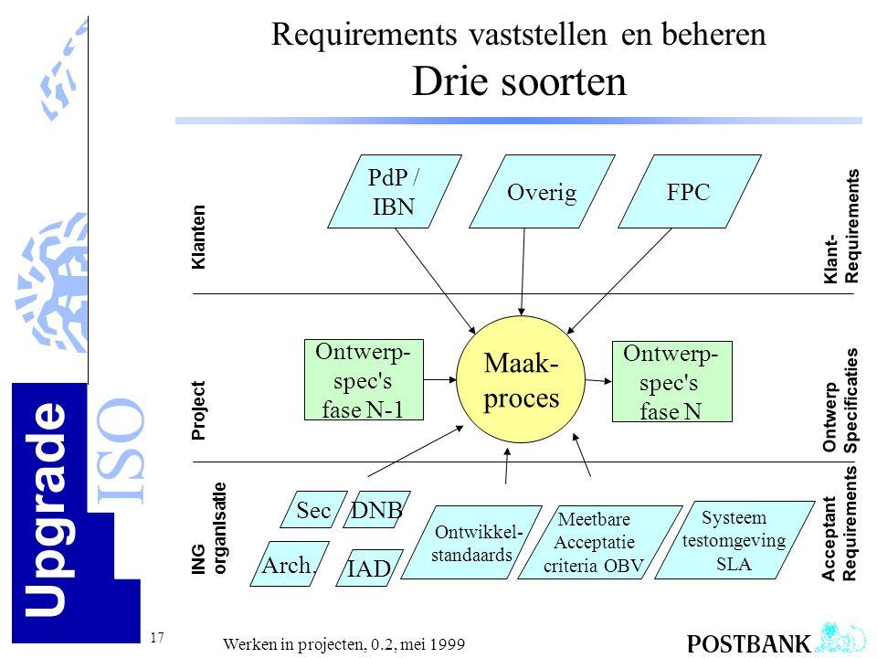 Upgrade ISO 17 Werken in projecten, 0.2, mei 1999 Requirements vaststellen en beheren Drie soorten ING Project Klanten organisatie PdP / IBN OverigFPC