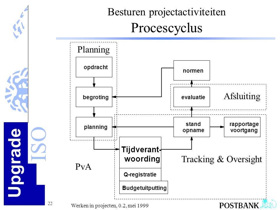 Upgrade ISO 22 Werken in projecten, 0.2, mei 1999 opdracht begroting planning Tijdverant- woording stand opname evaluatie normen rapportage voortgang