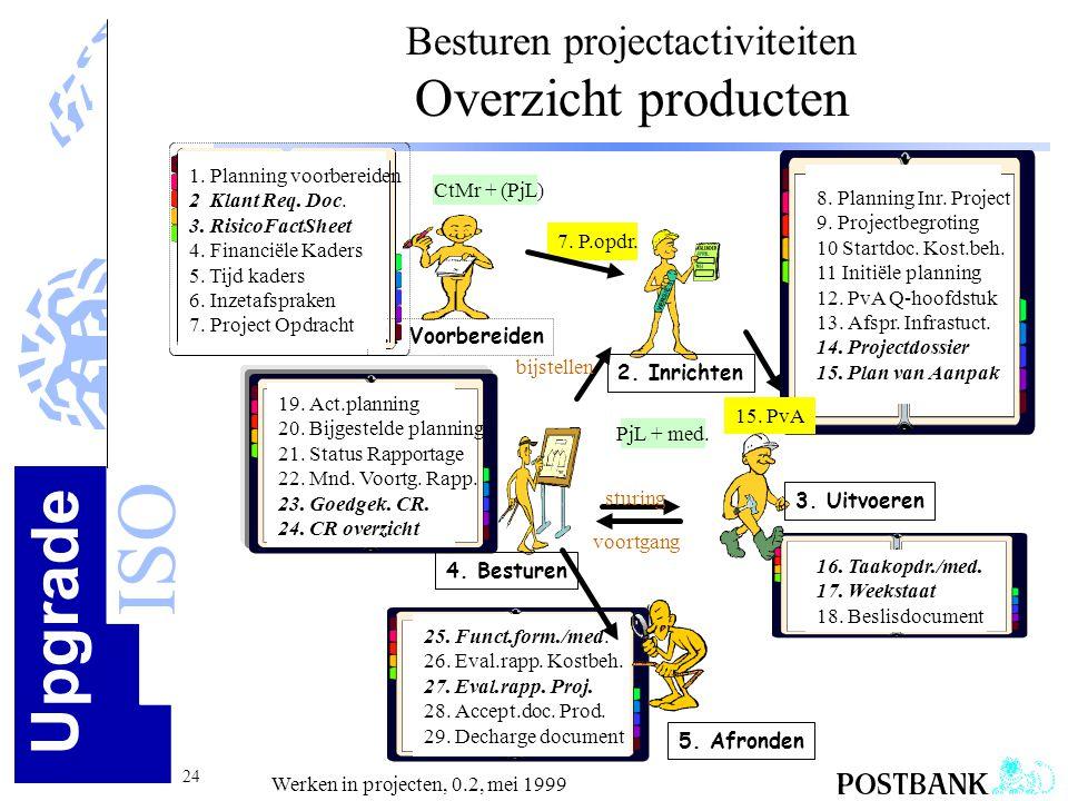 Upgrade ISO 24 Werken in projecten, 0.2, mei 1999 Besturen projectactiviteiten Overzicht producten 16. Taakopdr./med. 17. Weekstaat 18. Beslisdocument
