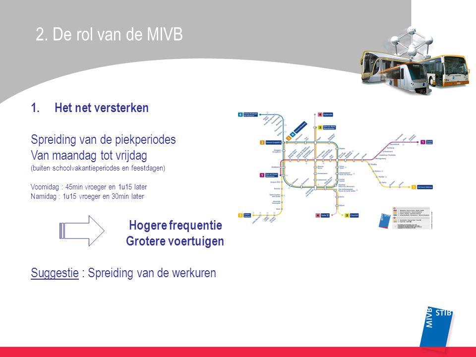 2. De rol van de MIVB 1.Het net versterken Spreiding van de piekperiodes Van maandag tot vrijdag (buiten schoolvakantieperiodes en feestdagen) Voomida