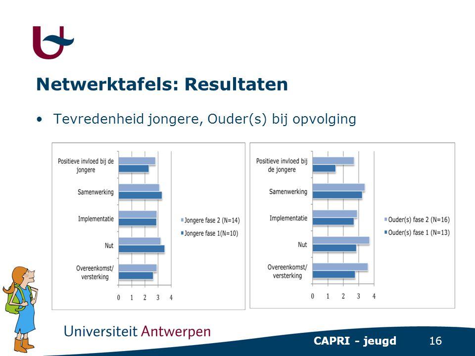 16 CAPRI - jeugd Netwerktafels: Resultaten •Tevredenheid jongere, Ouder(s) bij opvolging