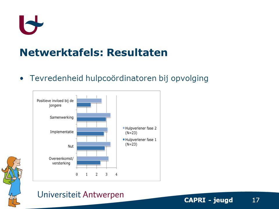 17 CAPRI - jeugd Netwerktafels: Resultaten •Tevredenheid hulpcoördinatoren bij opvolging
