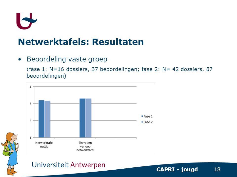 18 CAPRI - jeugd Netwerktafels: Resultaten •Beoordeling vaste groep (fase 1: N=16 dossiers, 37 beoordelingen; fase 2: N= 42 dossiers, 87 beoordelingen