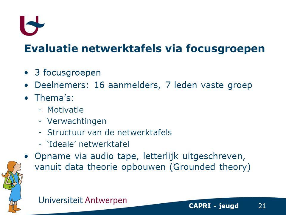 21 CAPRI - jeugd Evaluatie netwerktafels via focusgroepen •3 focusgroepen •Deelnemers: 16 aanmelders, 7 leden vaste groep •Thema's: -Motivatie -Verwac