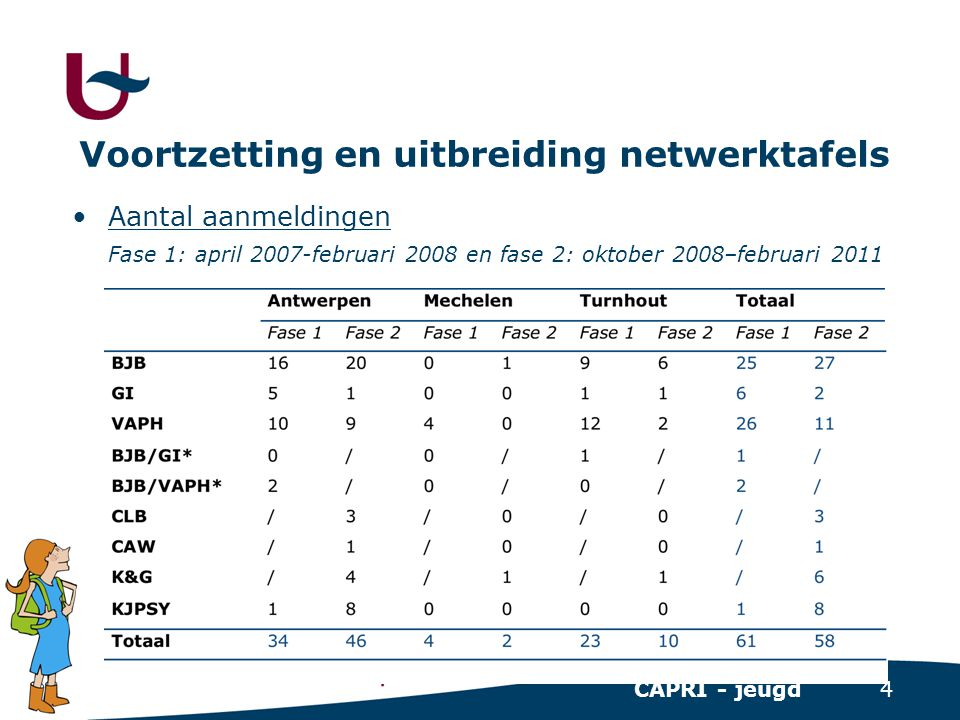 4 CAPRI - jeugd Voortzetting en uitbreiding netwerktafels •Aantal aanmeldingen Fase 1: april 2007-februari 2008 en fase 2: oktober 2008–februari 2011