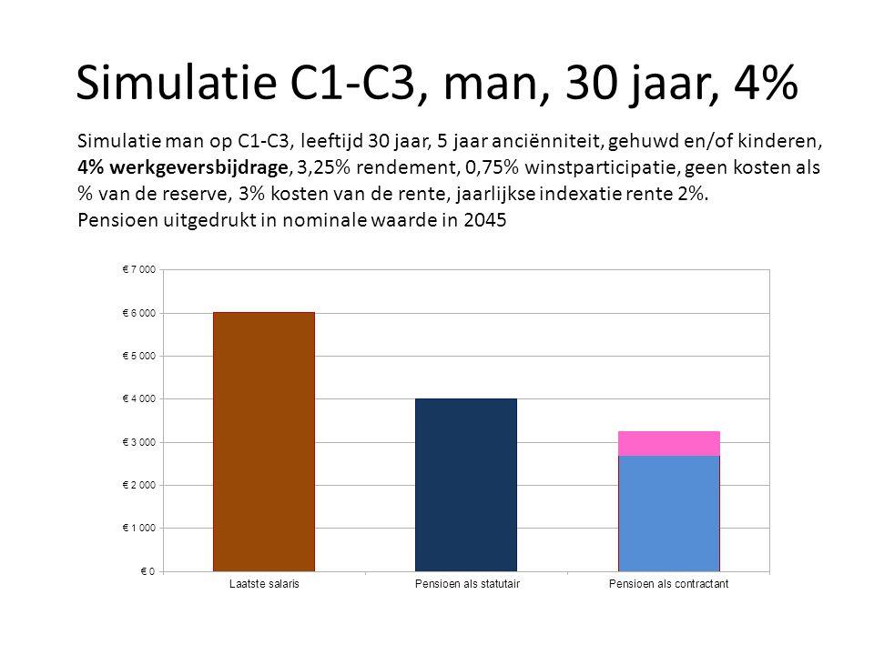 Simulatie C1-C3, man, 30 jaar, 4% Simulatie man op C1-C3, leeftijd 30 jaar, 5 jaar anciënniteit, gehuwd en/of kinderen, 4% werkgeversbijdrage, 3,25% r