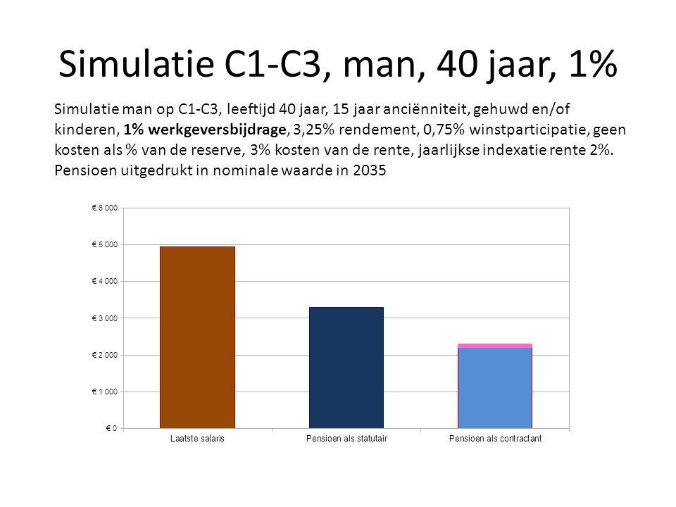Simulatie C1-C3, man, 40 jaar, 1% Simulatie man op C1-C3, leeftijd 40 jaar, 15 jaar anciënniteit, gehuwd en/of kinderen, 1% werkgeversbijdrage, 3,25%