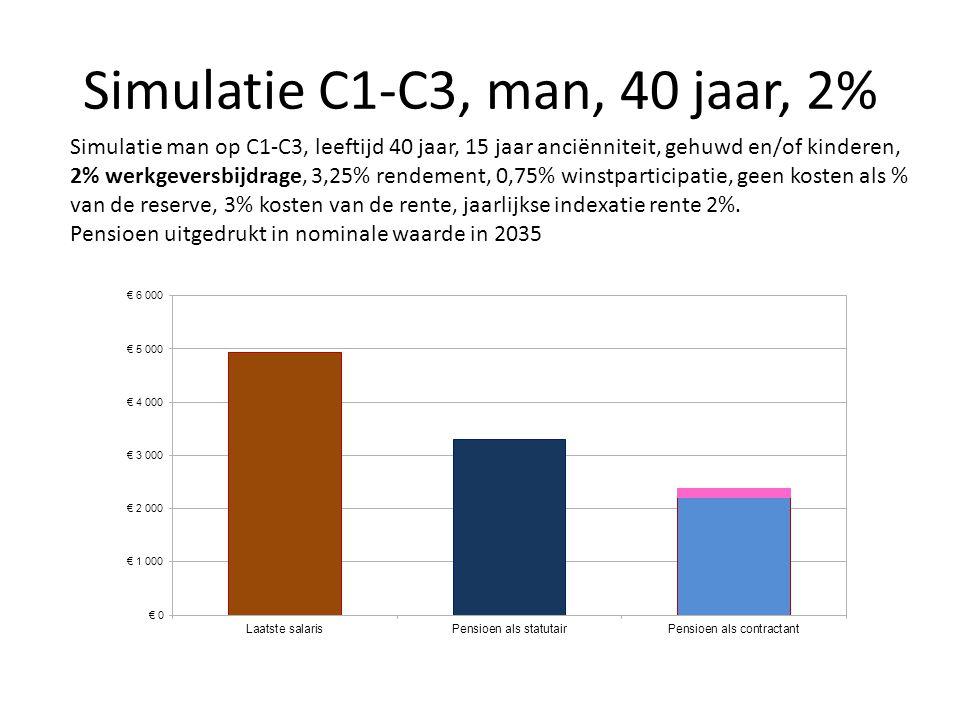 Simulatie C1-C3, man, 40 jaar, 2% Simulatie man op C1-C3, leeftijd 40 jaar, 15 jaar anciënniteit, gehuwd en/of kinderen, 2% werkgeversbijdrage, 3,25%