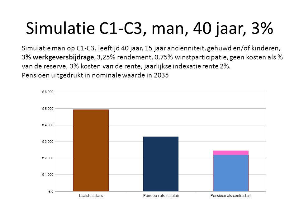 Simulatie C1-C3, man, 40 jaar, 3% Simulatie man op C1-C3, leeftijd 40 jaar, 15 jaar anciënniteit, gehuwd en/of kinderen, 3% werkgeversbijdrage, 3,25%