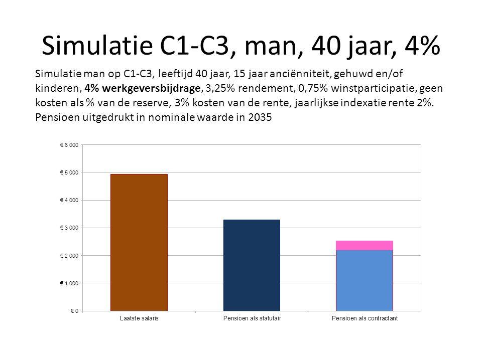 Simulatie C1-C3, man, 40 jaar, 4% Simulatie man op C1-C3, leeftijd 40 jaar, 15 jaar anciënniteit, gehuwd en/of kinderen, 4% werkgeversbijdrage, 3,25%
