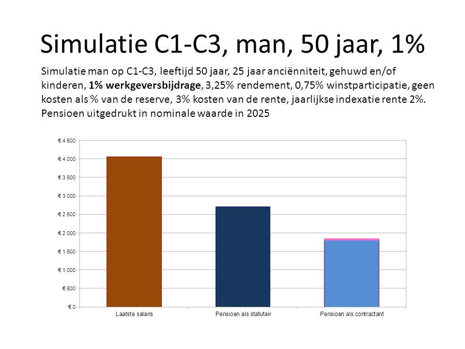 Simulatie C1-C3, man, 50 jaar, 1% Simulatie man op C1-C3, leeftijd 50 jaar, 25 jaar anciënniteit, gehuwd en/of kinderen, 1% werkgeversbijdrage, 3,25%