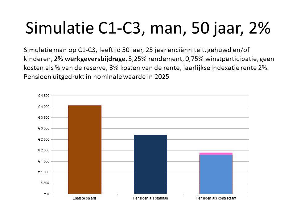 Simulatie C1-C3, man, 50 jaar, 2% Simulatie man op C1-C3, leeftijd 50 jaar, 25 jaar anciënniteit, gehuwd en/of kinderen, 2% werkgeversbijdrage, 3,25%