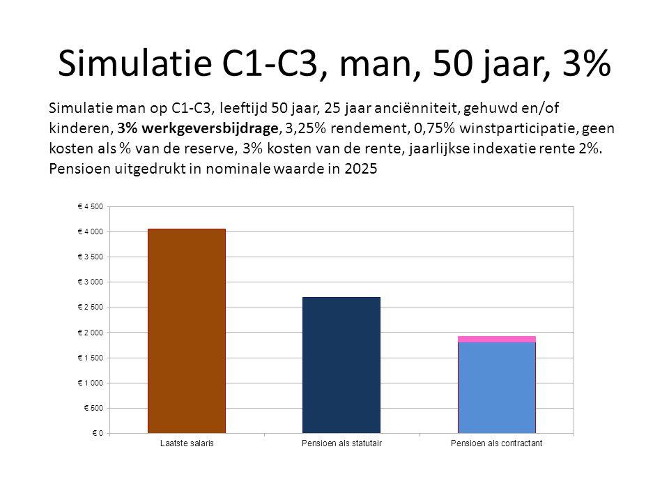 Simulatie C1-C3, man, 50 jaar, 3% Simulatie man op C1-C3, leeftijd 50 jaar, 25 jaar anciënniteit, gehuwd en/of kinderen, 3% werkgeversbijdrage, 3,25%