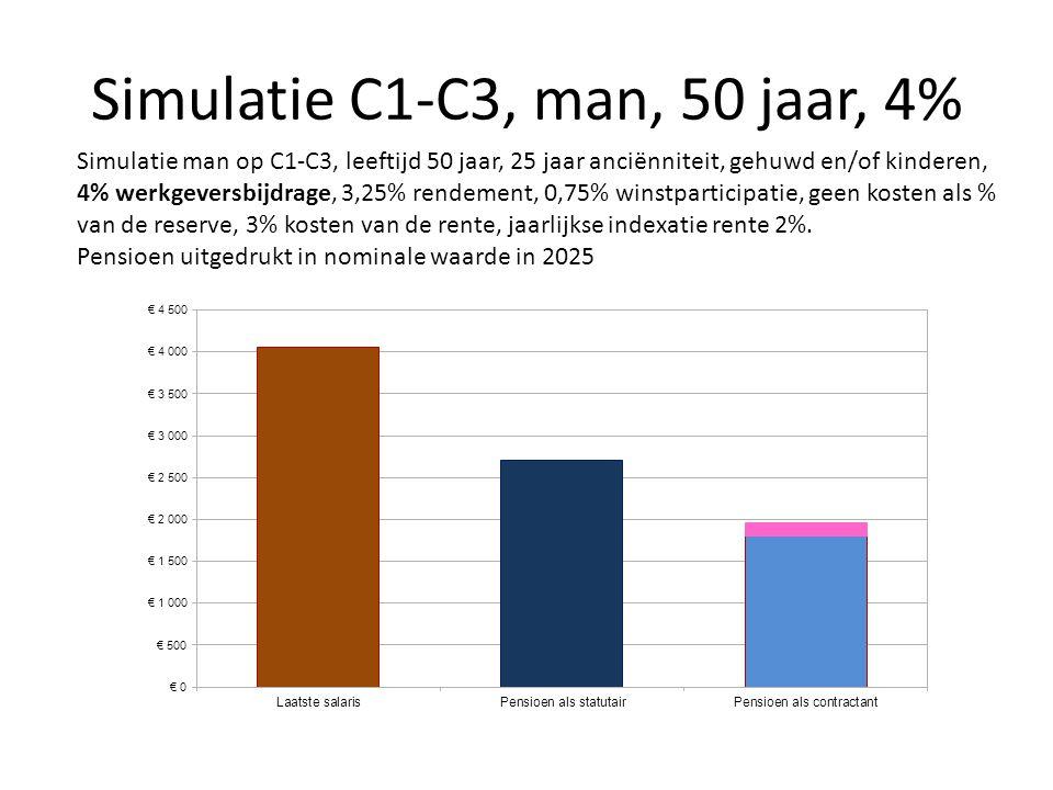 Simulatie C1-C3, man, 50 jaar, 4% Simulatie man op C1-C3, leeftijd 50 jaar, 25 jaar anciënniteit, gehuwd en/of kinderen, 4% werkgeversbijdrage, 3,25%