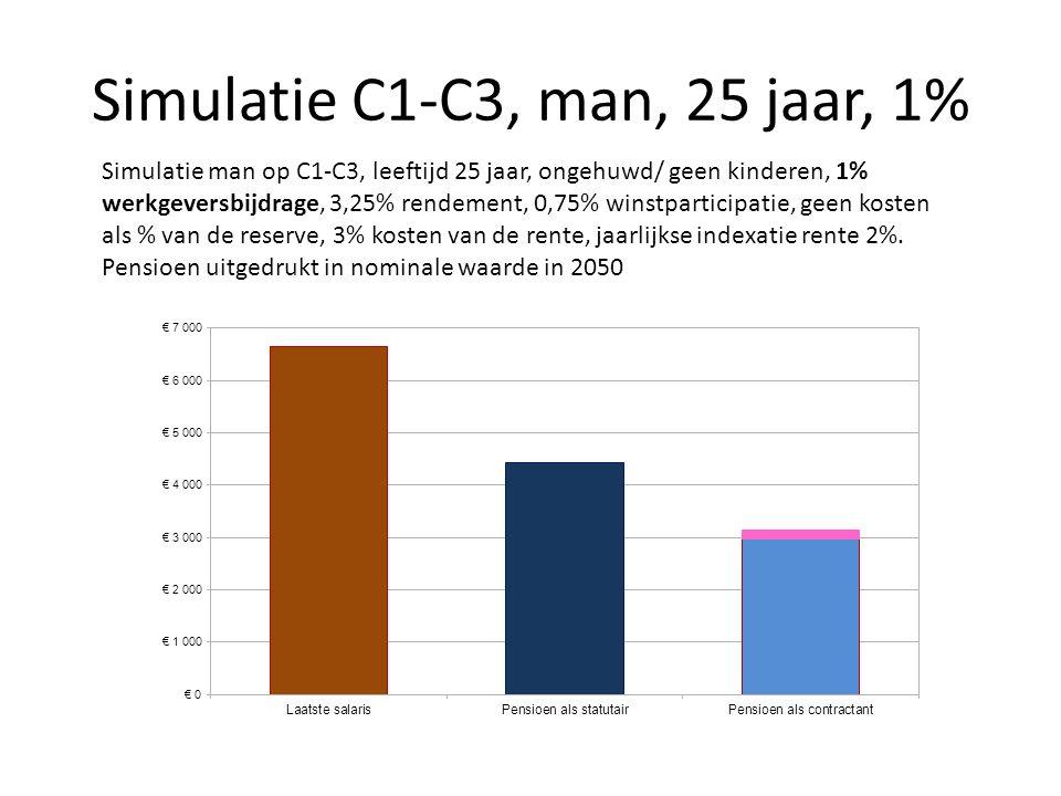 Simulatie C1-C3, man, 25 jaar, 1% Simulatie man op C1-C3, leeftijd 25 jaar, ongehuwd/ geen kinderen, 1% werkgeversbijdrage, 3,25% rendement, 0,75% win
