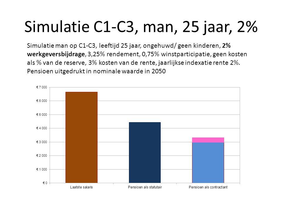 Simulatie C1-C3, man, 25 jaar, 2% Simulatie man op C1-C3, leeftijd 25 jaar, ongehuwd/ geen kinderen, 2% werkgeversbijdrage, 3,25% rendement, 0,75% win