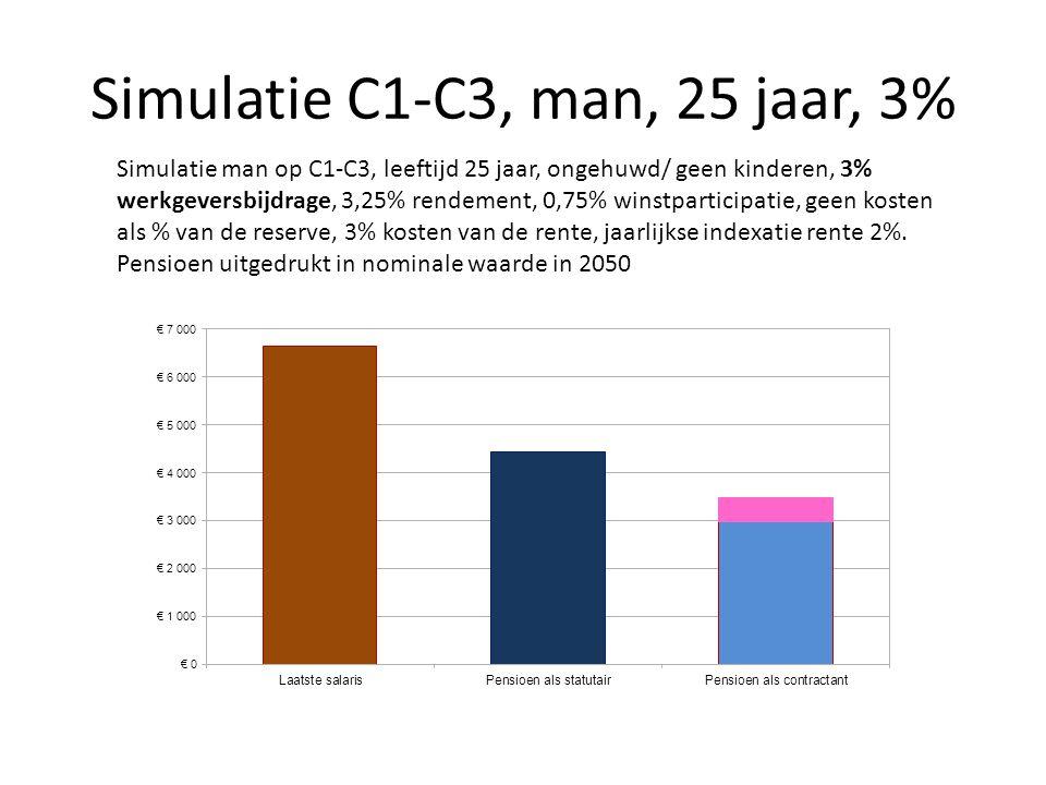 Simulatie C1-C3, man, 25 jaar, 3% Simulatie man op C1-C3, leeftijd 25 jaar, ongehuwd/ geen kinderen, 3% werkgeversbijdrage, 3,25% rendement, 0,75% win