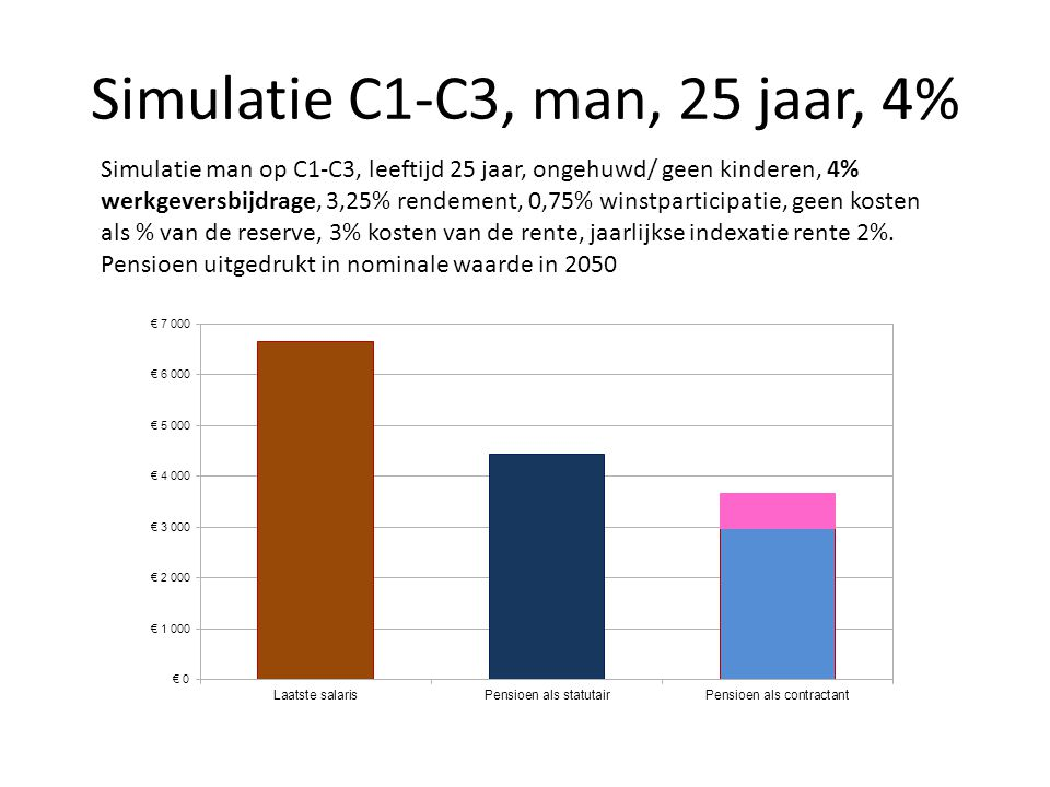Simulatie C1-C3, man, 25 jaar, 4% Simulatie man op C1-C3, leeftijd 25 jaar, ongehuwd/ geen kinderen, 4% werkgeversbijdrage, 3,25% rendement, 0,75% win