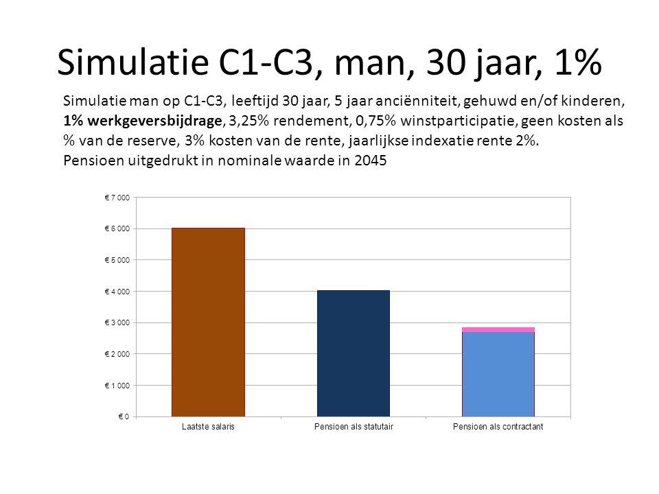 Simulatie C1-C3, man, 30 jaar, 1% Simulatie man op C1-C3, leeftijd 30 jaar, 5 jaar anciënniteit, gehuwd en/of kinderen, 1% werkgeversbijdrage, 3,25% r