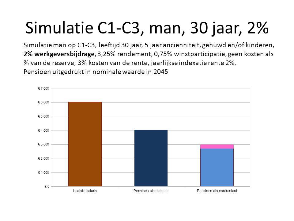 Simulatie C1-C3, man, 30 jaar, 2% Simulatie man op C1-C3, leeftijd 30 jaar, 5 jaar anciënniteit, gehuwd en/of kinderen, 2% werkgeversbijdrage, 3,25% r