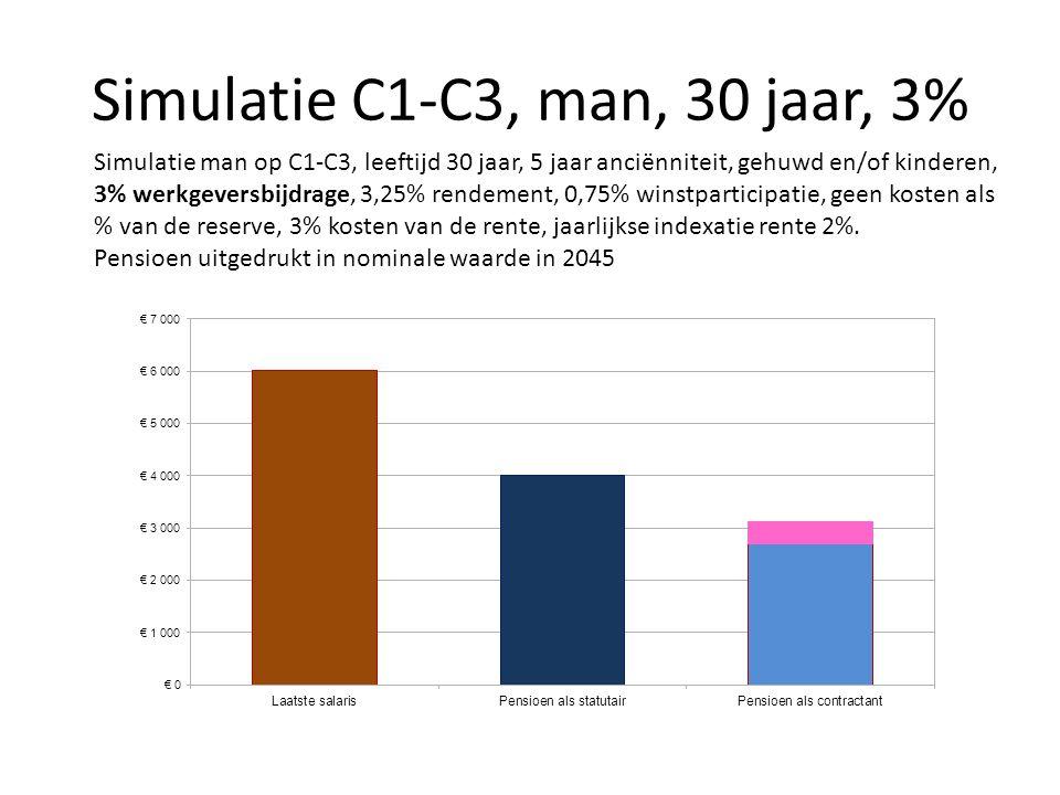 Simulatie C1-C3, man, 30 jaar, 3% Simulatie man op C1-C3, leeftijd 30 jaar, 5 jaar anciënniteit, gehuwd en/of kinderen, 3% werkgeversbijdrage, 3,25% r